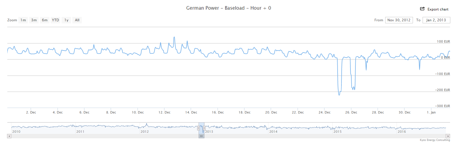negative-power-prices-eex-dec-2012