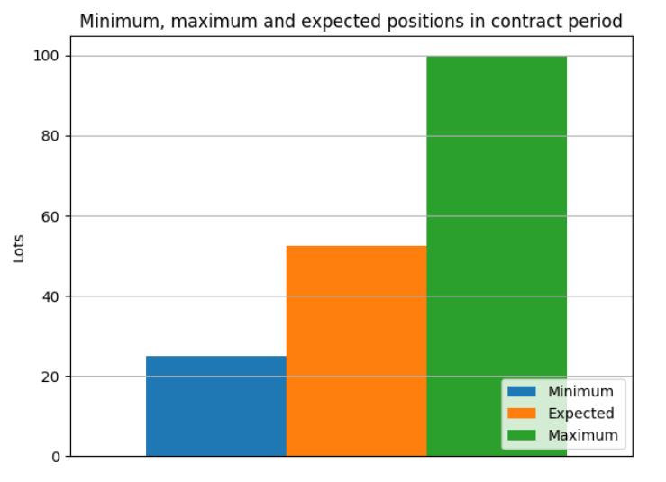 managing accumulators in KYOS portfolio and risk management system
