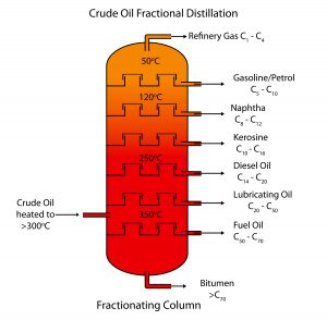 Oil derivatives