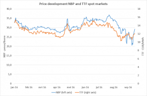 chart-price-development-nbp-and-ttf-spot-markets