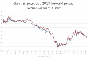 german-peakload-2017-forward-prices