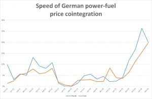 speed-of-german-power-fuel-price-cointegration
