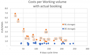 Graph Costs per Working volume
