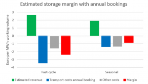Graph estimated storage margin with annual bookings