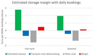 Graph Estimated storage margin