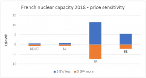 Graph French nuclear capacity 2018