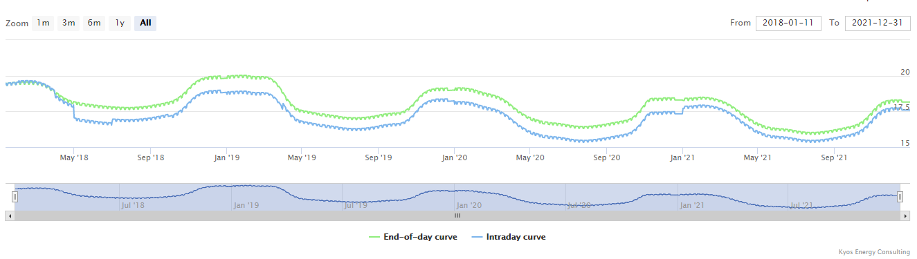 KyLiveCurve market price forward curve output graph