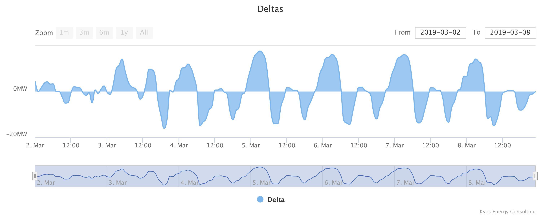 Output of KyBattery energy storage optimization software