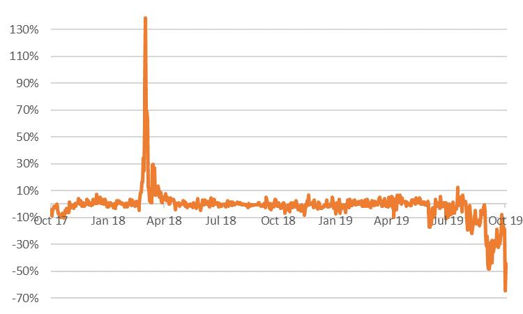 Graph TTF Spot
