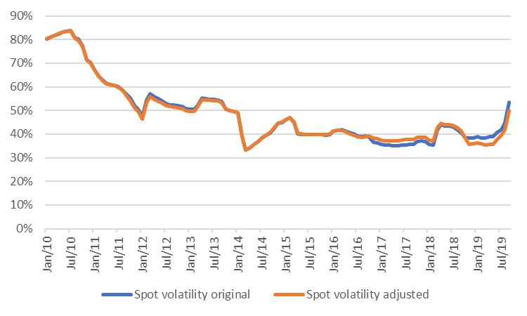 Graph Spot volatility
