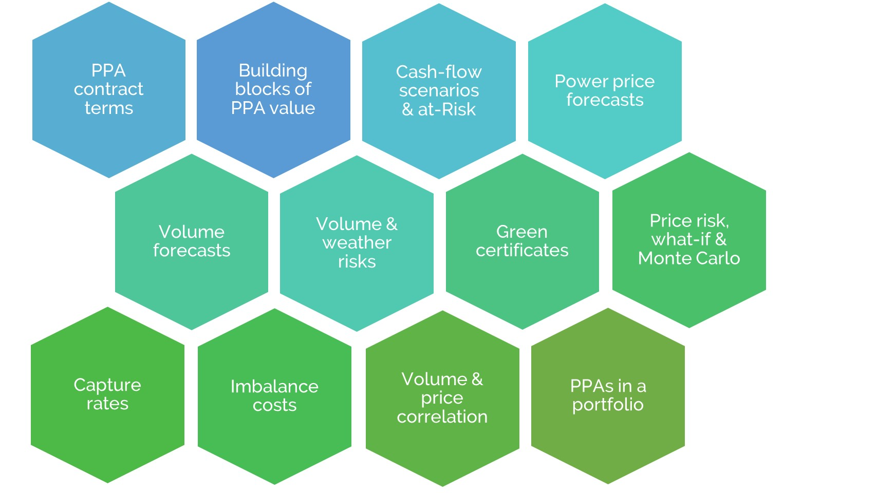 elements of financials of renewable power and ppas