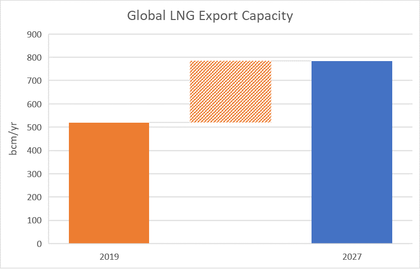 Graph Graph Global LNG export Capacity