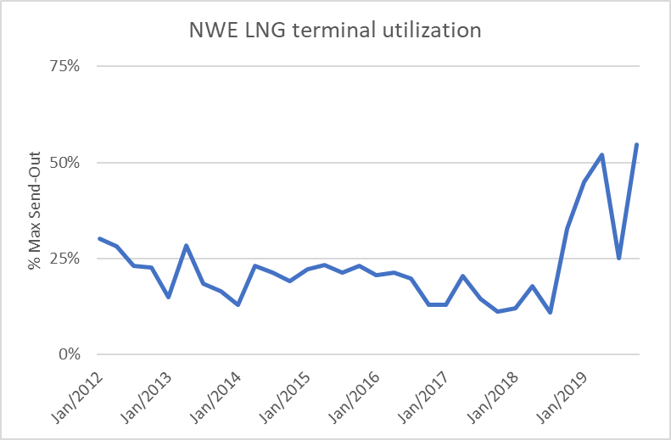 Graph Northwest Europe LNG terminal utilization