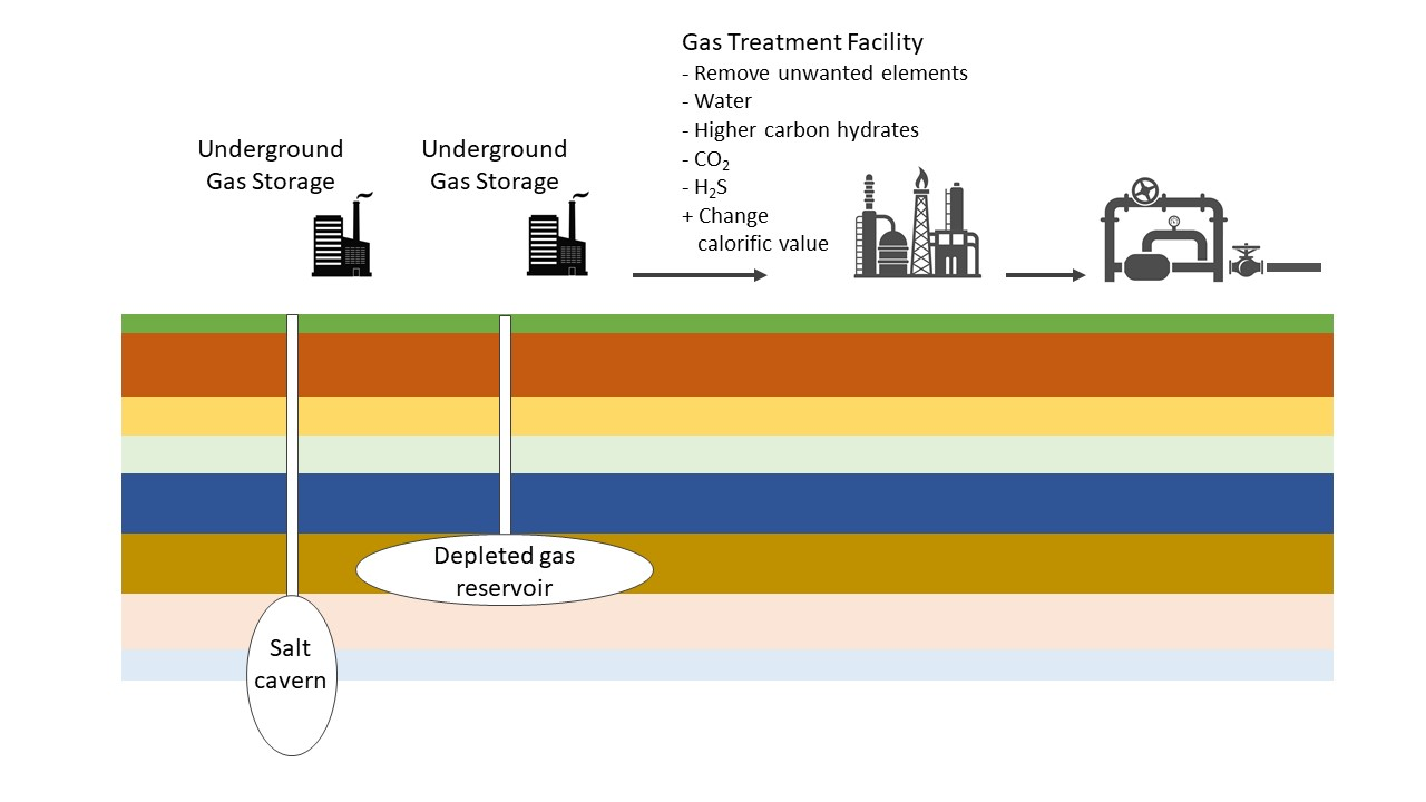 components of a gas storage site