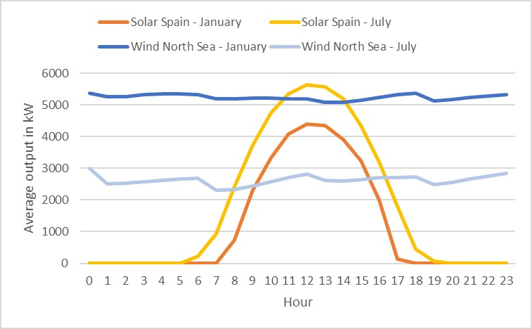 daily output solar and wind park - solar radiation and wind data