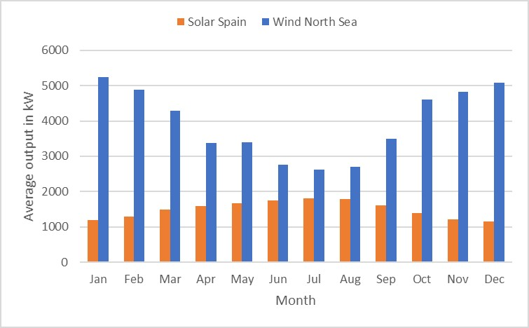solar output per month - solar radiation and wind speed
