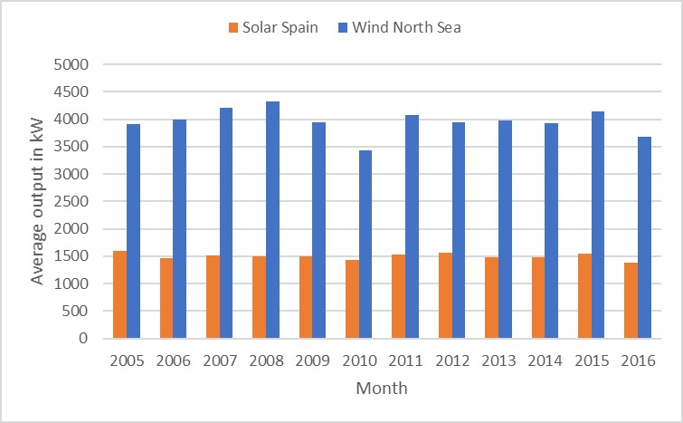 output solar park per year - solar radiation and wind speed