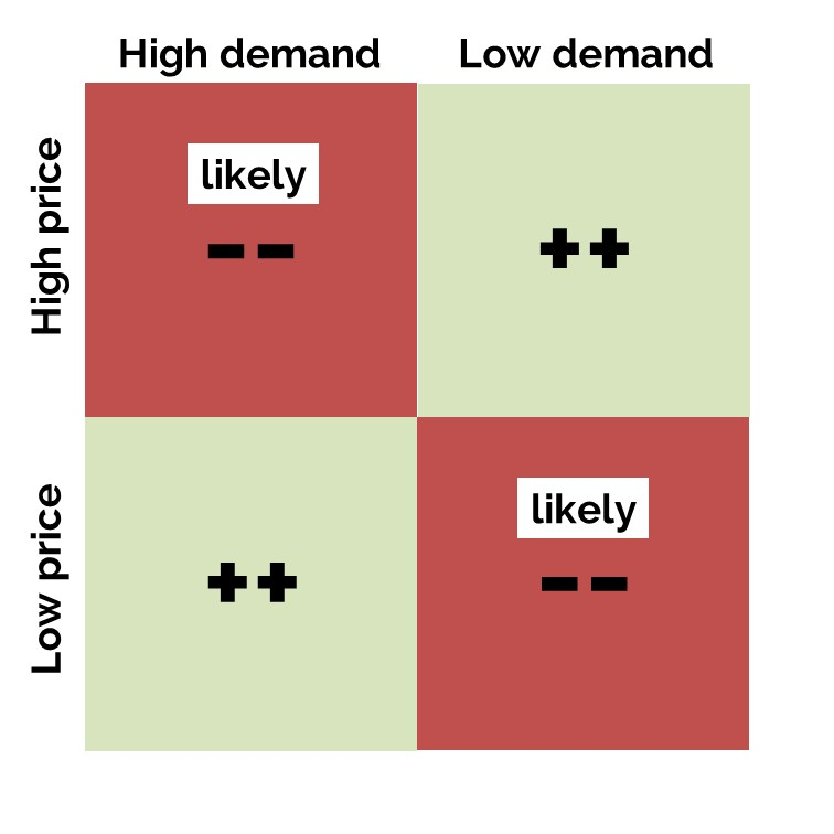 optimal hedging demand vs price