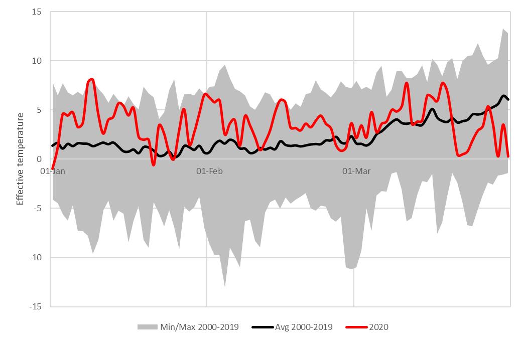temperature Netherlands Q1 2020
