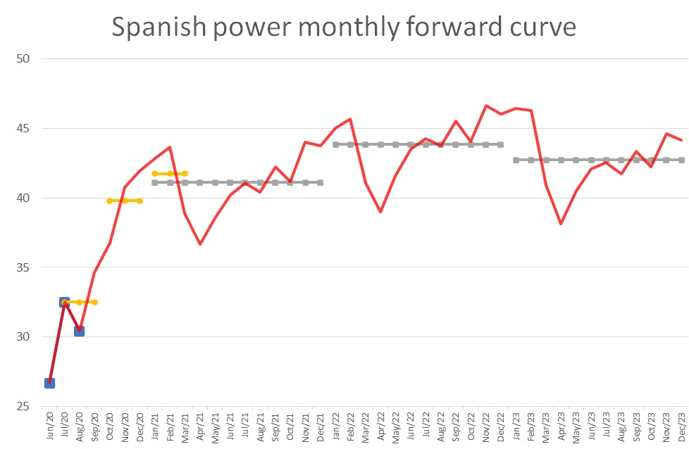 monthly baseload price forward curve Spanish power