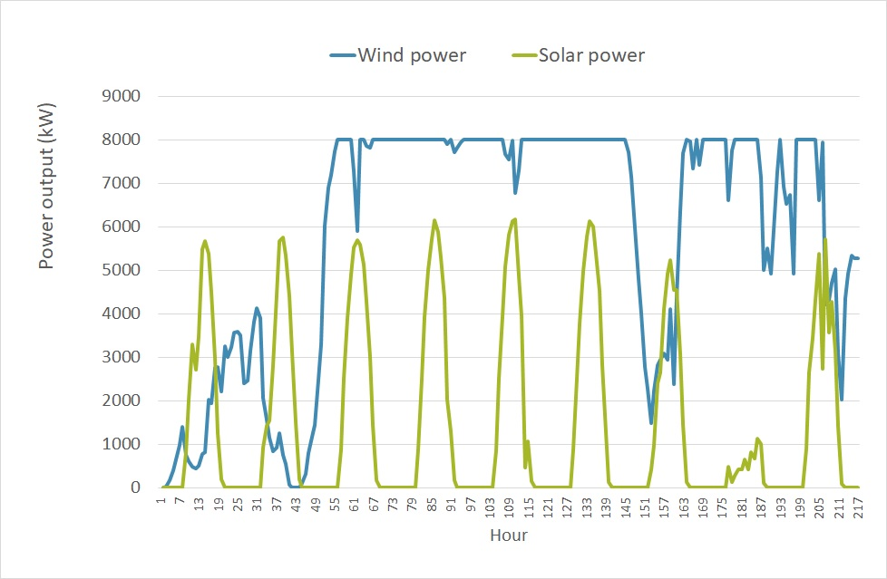 solar and wind output simulations per month