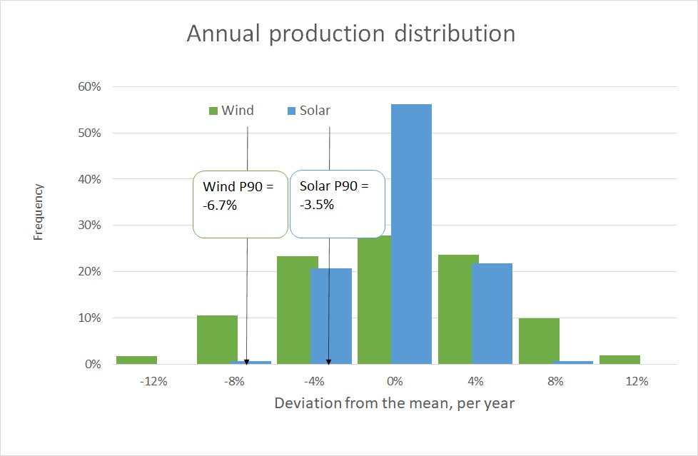 annual wind and solar production distribution