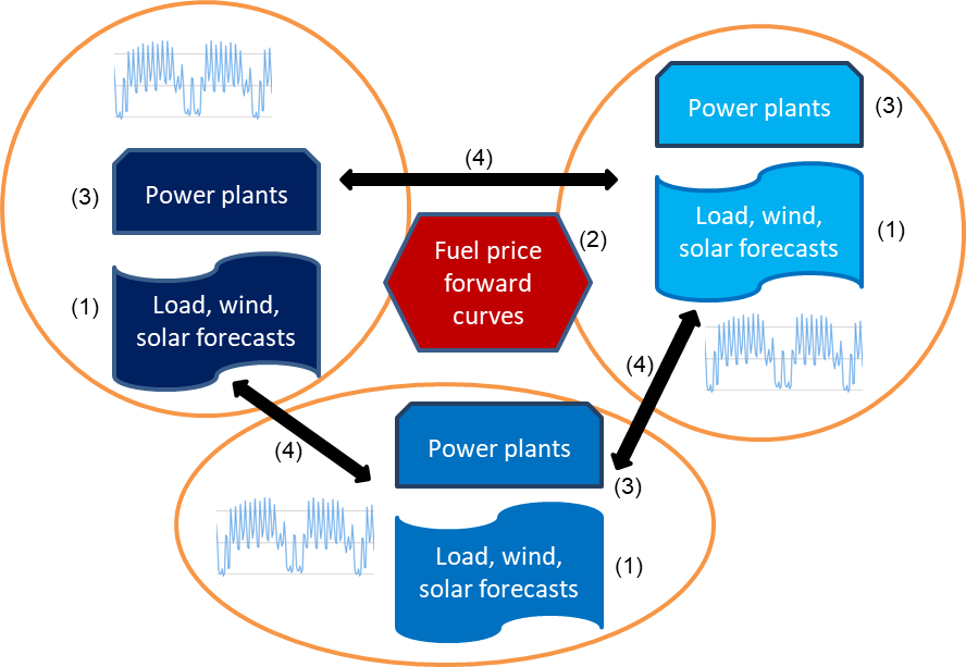 schematic picture of fundamental power market model