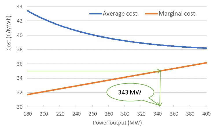 average and marginal costs of CCGT for fundamental power market model