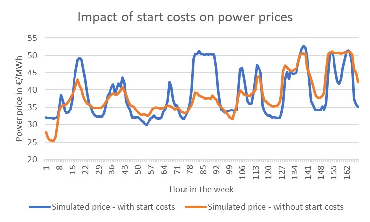 Hourly German power prices, generated with KyPF Fundamental power market model