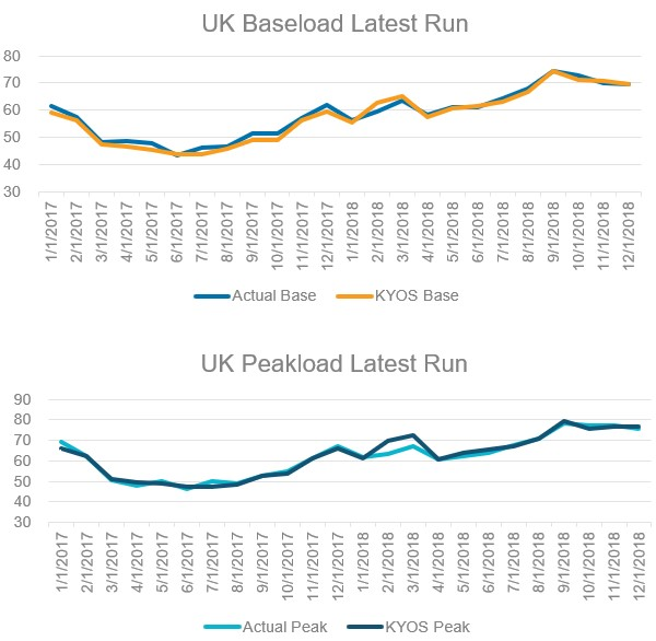 Monthly baseload power prices KyPF