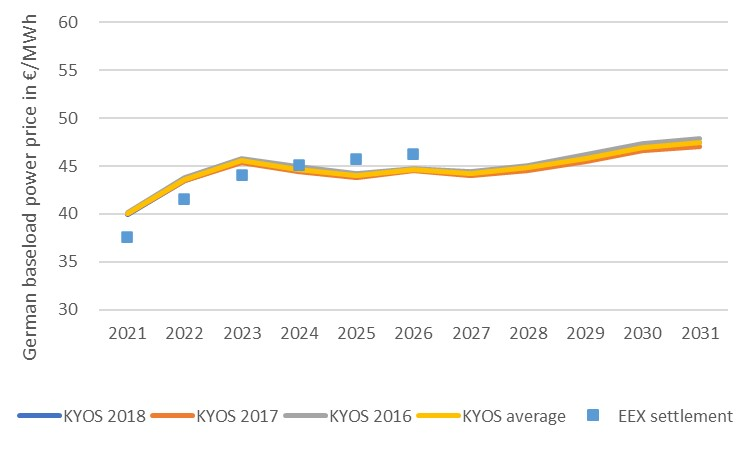 DE annual baseload power price forecasts
