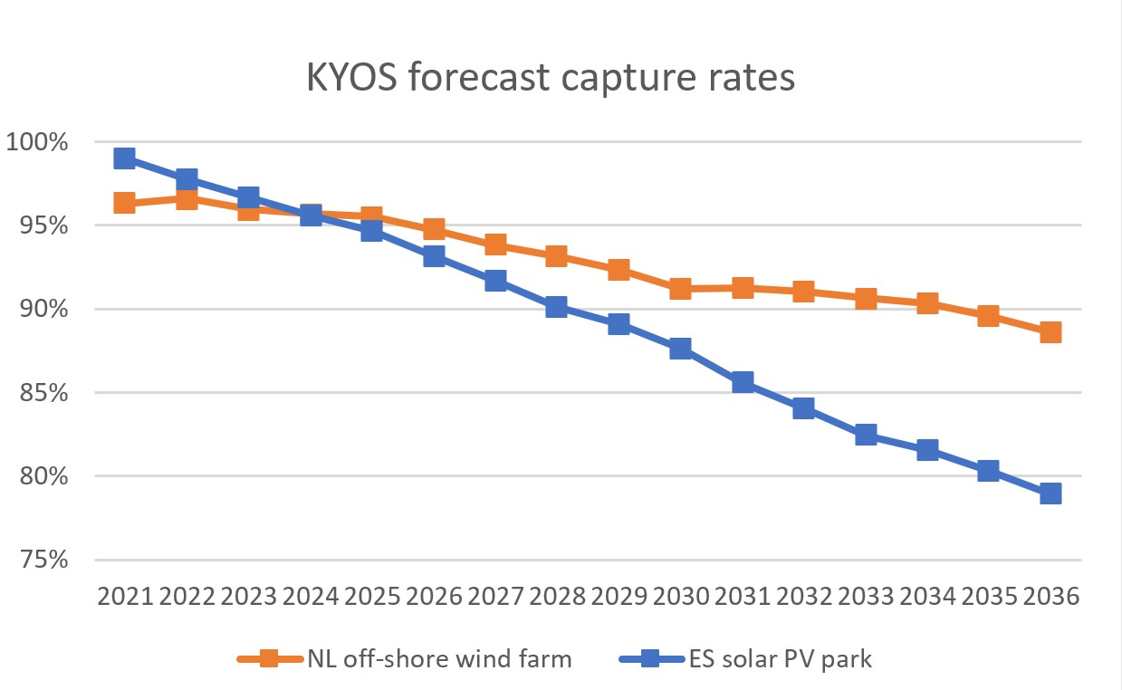 KyPF capture rates solar and wind