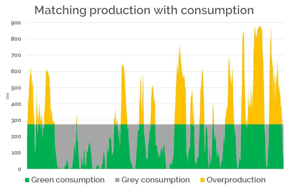 renewable certificates production vs consumption