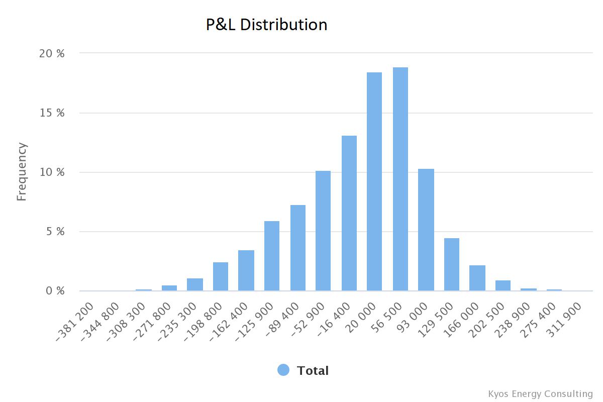 commodity accumulators p&l distribution