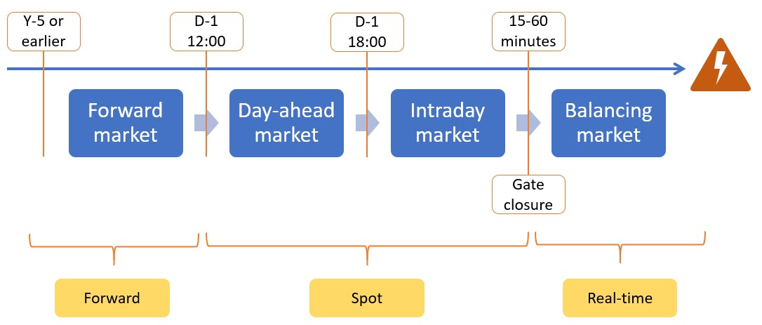 spot power market trading schematic view