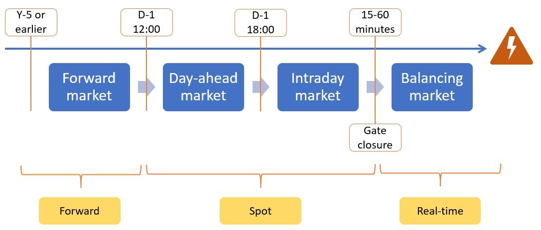 spot power market overview